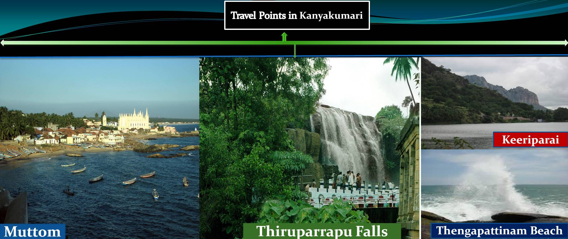 Travel Point in Kanyakumari